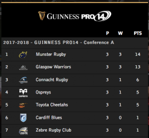 Guinness Pro 14 Rugby. Glasgow Warriors. Munster Rugby.